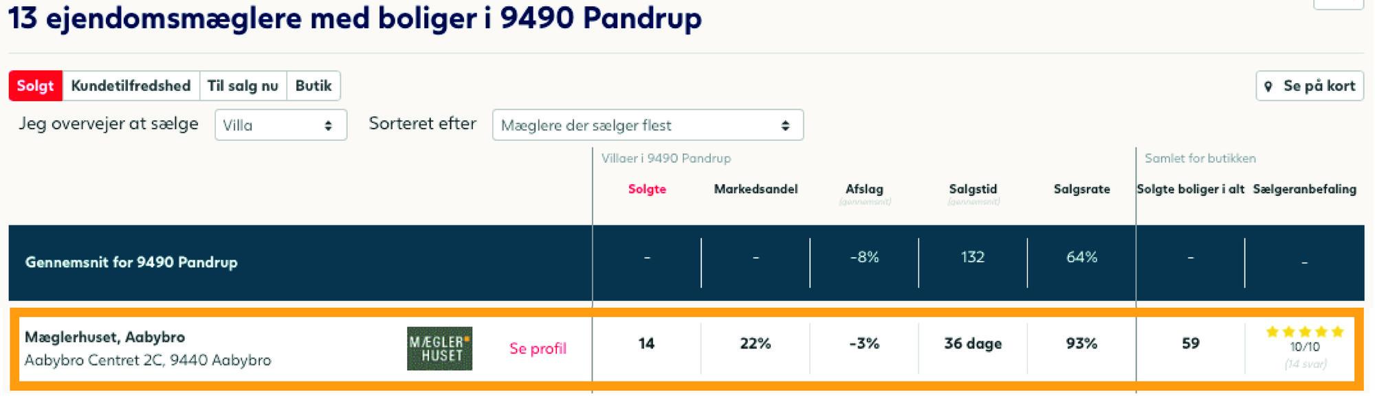 solgte_pandrup
